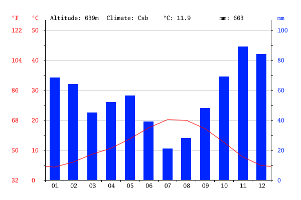 climate-graph Bembibre