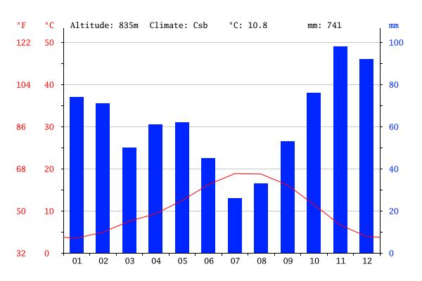 climate-graph Noceda